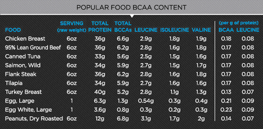 Foods with relatively high BCAA content
