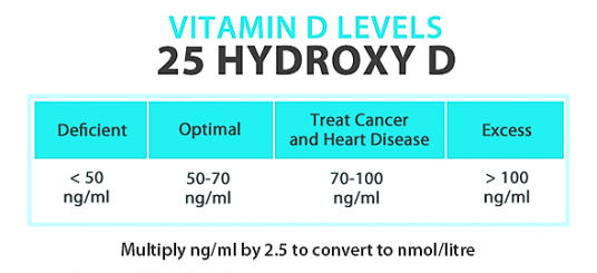 Figure 2. Desirable Vitamin D levels