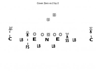 Diagram Cover Zero vs 2 by 2
