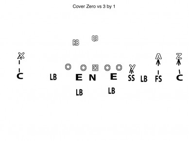 Diagram Cover Zero vs 3 by 1