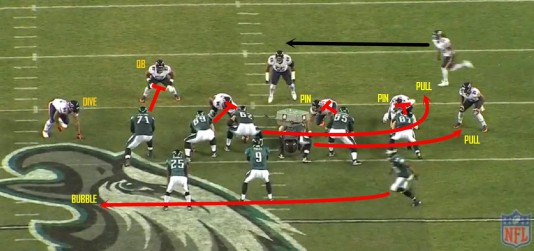 "Look at ""Blocking Down."""
