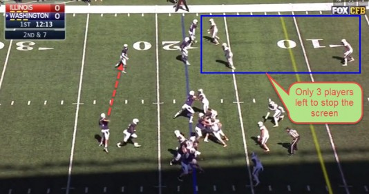 Only three defenders to cover the screen