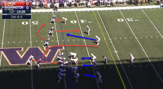 The defenders covering the receivers have to respect the screen