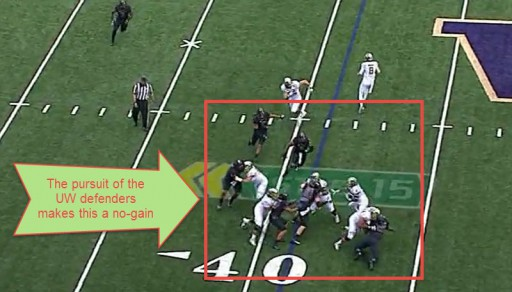 The pursuit makes it so the running back can't switch fields