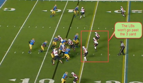 The linebackers don't go within 3 yards of the line of scrimmage