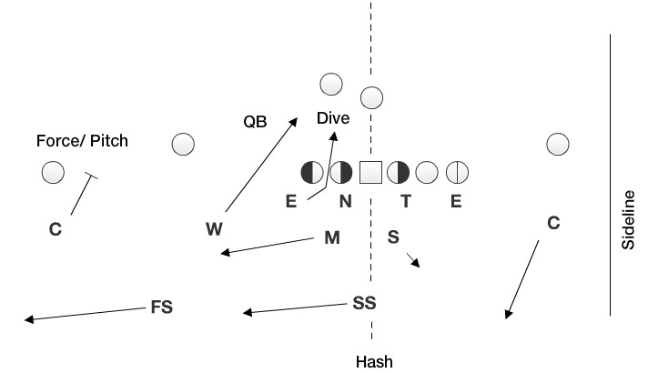 Rotating the secondary to the field is one way to get enough men to the ball while still keeping enough defenders to defend against the pass.