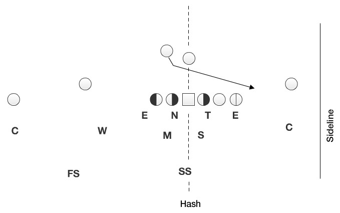 The defense loves to see the offense run to the boundary, because there is simply very little space to operate.