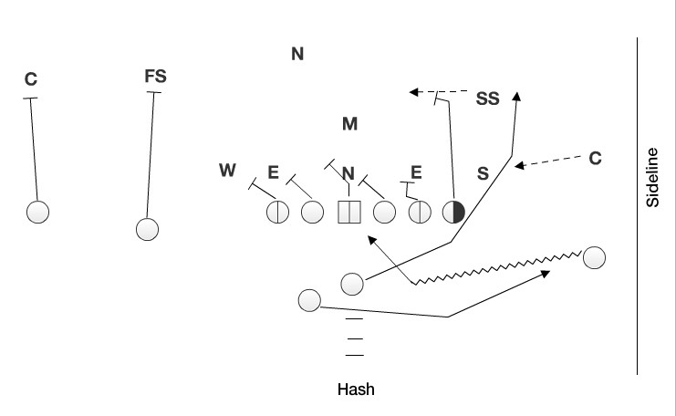 The motion by the flanker into the backfield provides the offense with good leverage on the edge for a big play.
