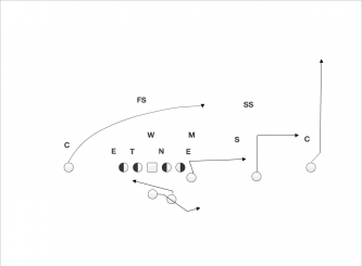The quick out route by the slot receiver combined with the delay route by the TE puts the flat defender in conflict.