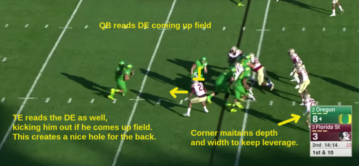 The TE comes across the formation and reads the end man on the line, just like the QB.