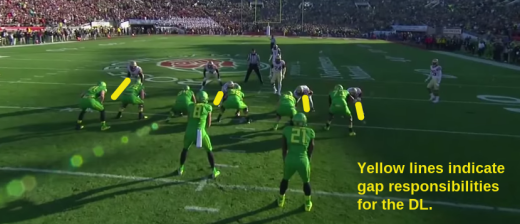 The DE to the side of the back can afford to play much more aggressively upfield because the B gap next to him is also filled with a D-Lineman.
