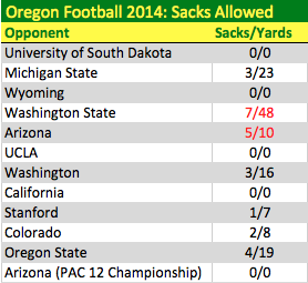 2014 Sacks Allowed by Game