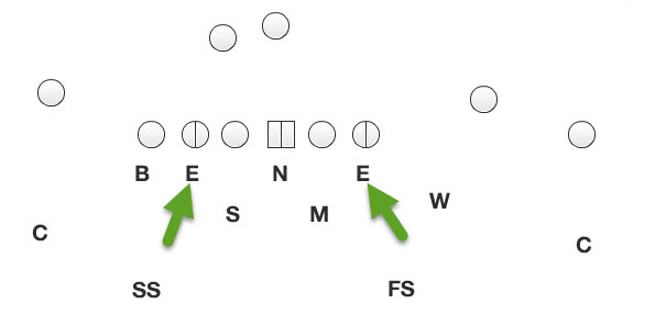 "Note how the DEs line up head-on, or a ""5"" technique in a typical 3-4 defensive alignment."