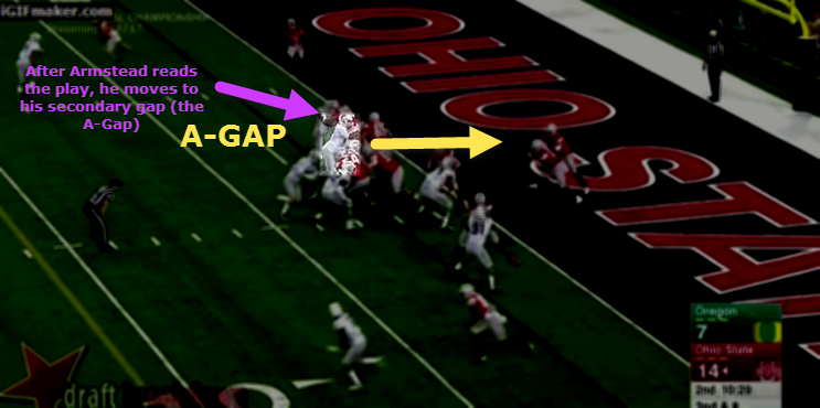 Pad level raises when Armstead moves to his secondary gap.