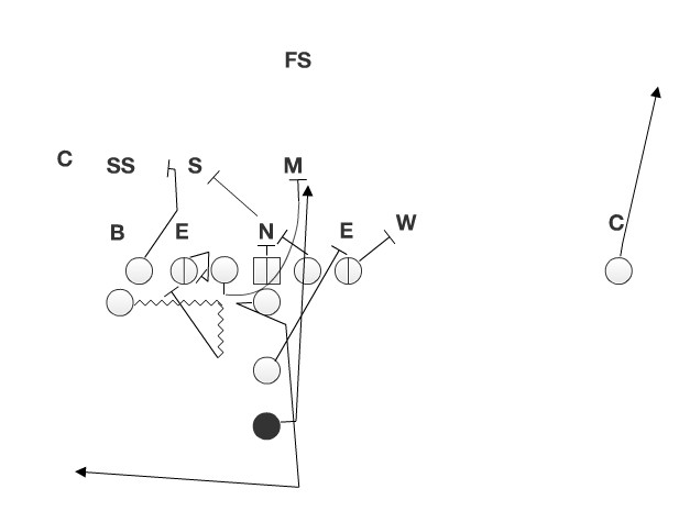 The combination of the pulling guard and the tight end blocking in the opposite direction creates a numbers advantage in the B gap.