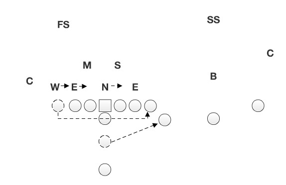 The offense starts out in a twins formation before moving the tight end and fullback to the opposite side of the formation and creating an unbalanced look.