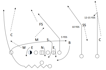 The defense comes off the edge with a blitz, and the slot receiver is left wide open down the middle of the field.