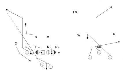 When the corner blitzes from the tight end side of the formation, the tight end runs wide open down the left sideline.