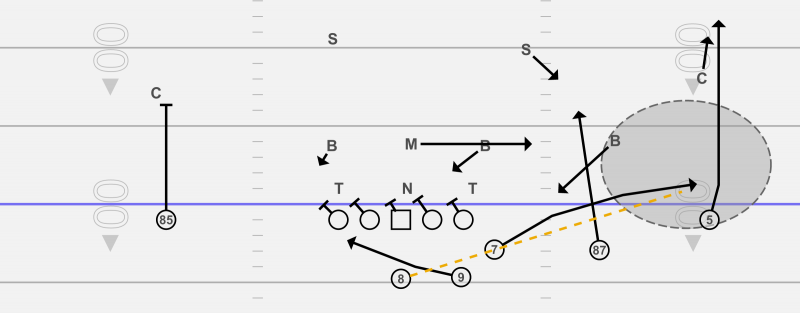 The Stick Concept out of the Trips Formation
