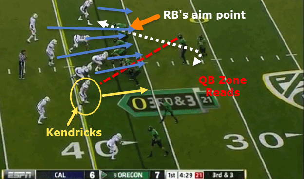Kendricks has outside contain.