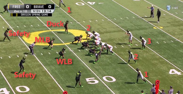 The Jim Leavitt 3-4 Defense: Trips Coverage with Two-High ...