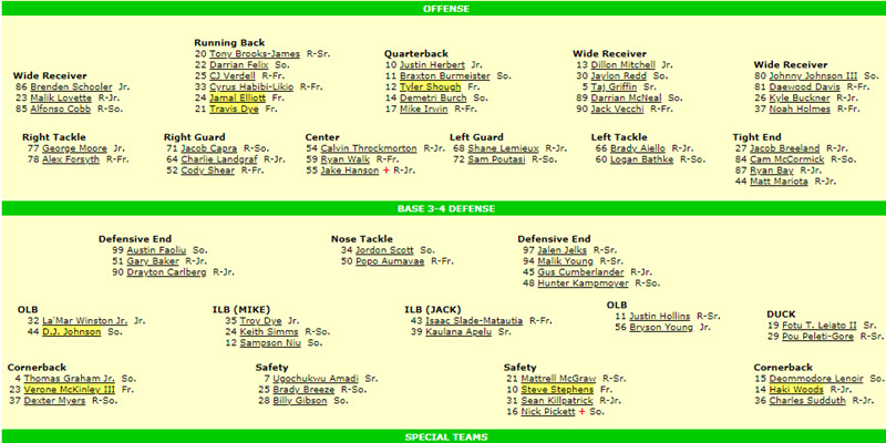 The Best Source Of Updated Football Depth Charts